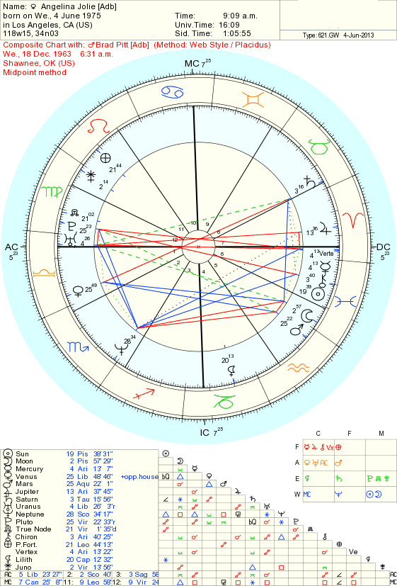 An example of a Relationship (Composite) Chart -- Angelina Jolie & Brad Pitt